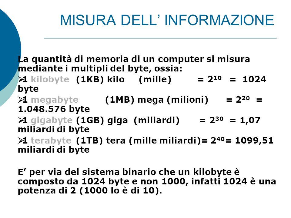 MISURA DELL' INFORMAZIONE La quantità di memoria di un computer si misura mediante i multipli del byte, ossia:  1 kilobyte (1KB) kilo (mille) = 2 10 = 1024 byte  1 megabyte(1MB) mega (milioni) = 2 20 = 1.048.576 byte  1 gigabyte(1GB) giga (miliardi) = 2 30 = 1,07 miliardi di byte  1 terabyte(1TB) tera (mille miliardi)= 2 40 = 1099,51 miliardi di byte E' per via del sistema binario che un kilobyte è composto da 1024 byte e non 1000, infatti 1024 è una potenza di 2 (1000 lo è di 10).