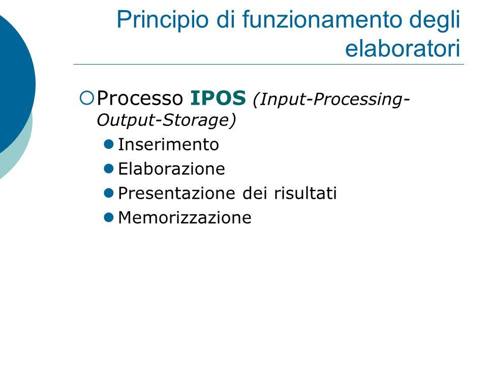 Principio di funzionamento degli elaboratori  Processo IPOS (Input-Processing- Output-Storage) Inserimento Elaborazione Presentazione dei risultati Memorizzazione