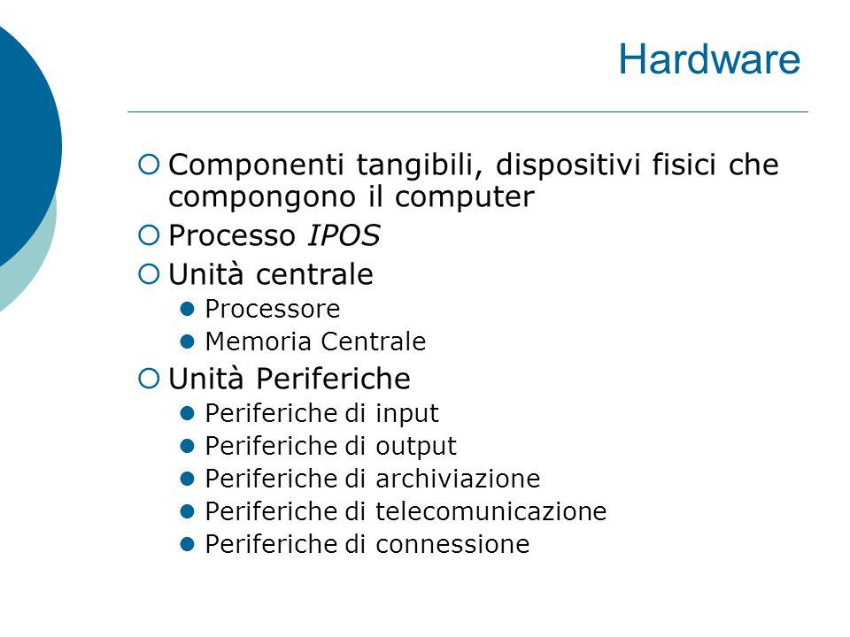 Hardware  Componenti tangibili, dispositivi fisici che compongono il computer  Processo IPOS  Unità centrale Processore Memoria Centrale  Unità Periferiche Periferiche di input Periferiche di output Periferiche di archiviazione Periferiche di telecomunicazione Periferiche di connessione