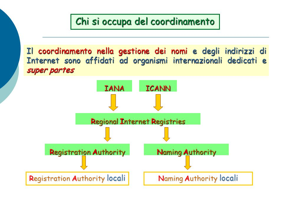 Il coordinamento nella gestione dei nomi e degli indirizzi di Internet sono affidati ad organismi internazionali dedicati e super partes Chi si occupa del coordinamento Regional Internet Registries ICANNIANA Registration Authority Naming Authority Naming Authority locali Registration Authority locali