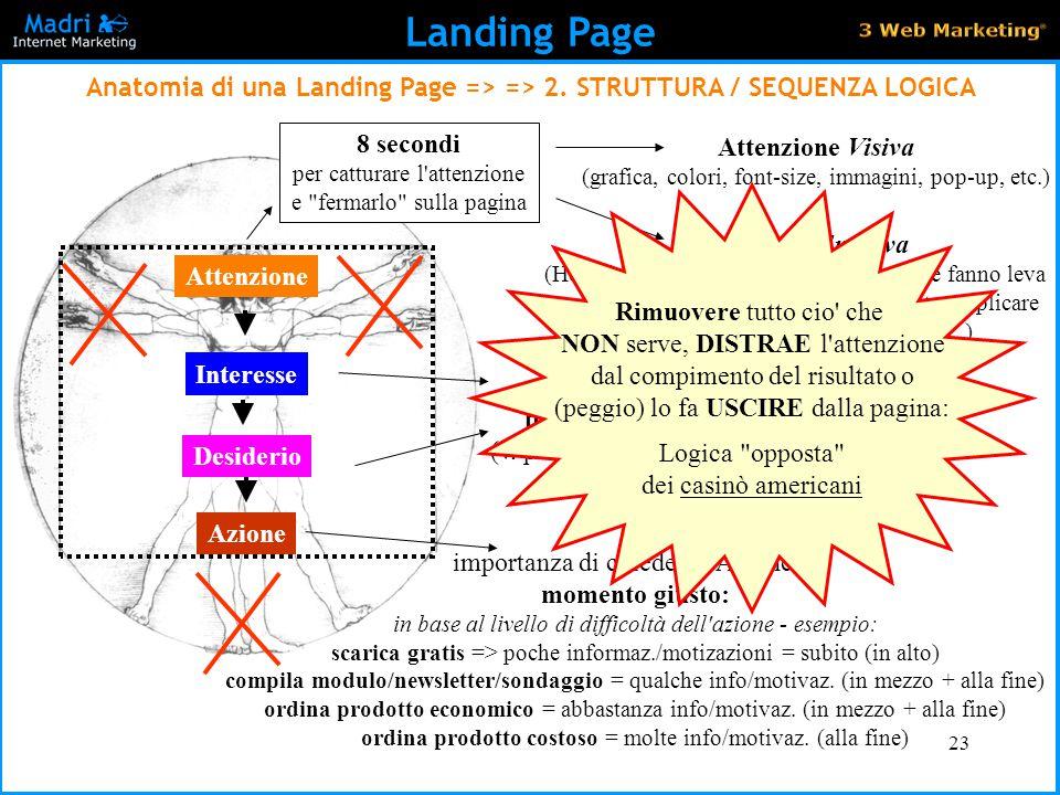 23 Landing Page Anatomia di una Landing Page => => 2. STRUTTURA / SEQUENZA LOGICA Interesse Desiderio Informazioni basate su bisogni/desideri del mio