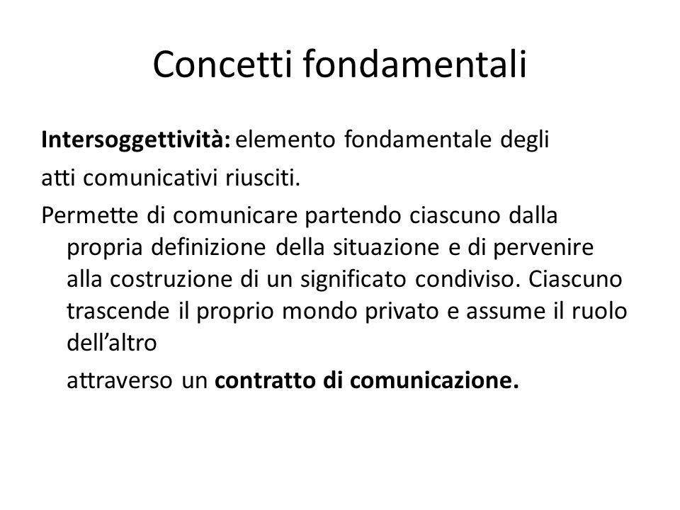 Concetti fondamentali Intersoggettività: elemento fondamentale degli atti comunicativi riusciti. Permette di comunicare partendo ciascuno dalla propri