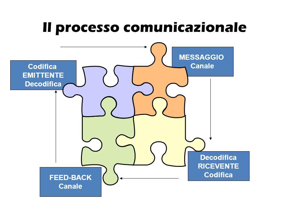 Il processo comunicazionale Codifica EMITTENTE Decodifica RICEVENTE Codifica MESSAGGIO Canale FEED-BACK Canale