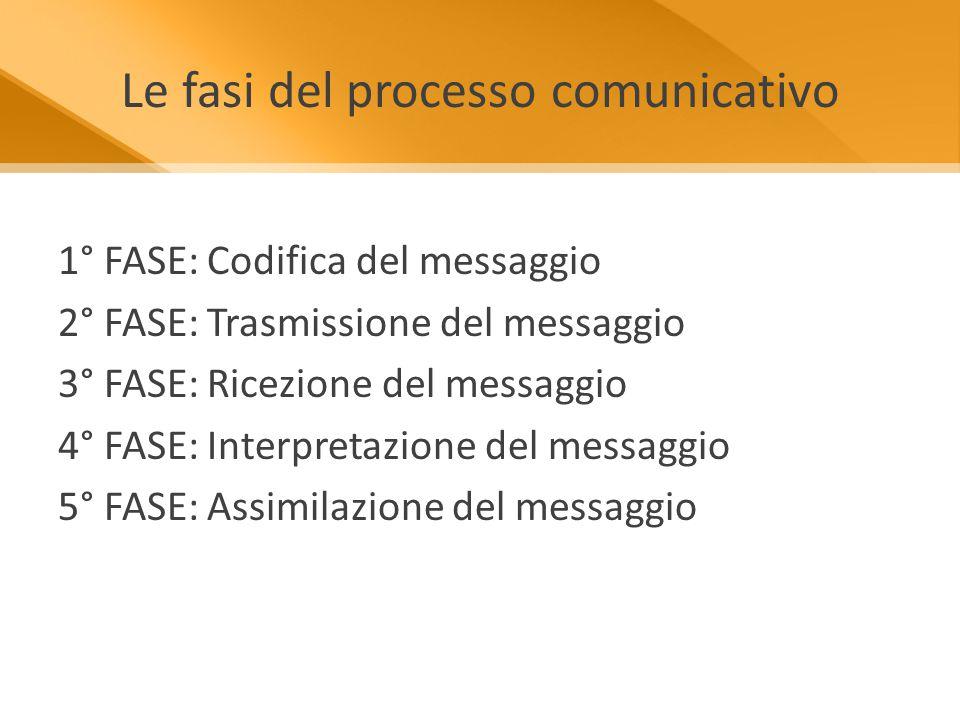 Le fasi del processo comunicativo 1° FASE: Codifica del messaggio 2° FASE: Trasmissione del messaggio 3° FASE: Ricezione del messaggio 4° FASE: Interpretazione del messaggio 5° FASE: Assimilazione del messaggio