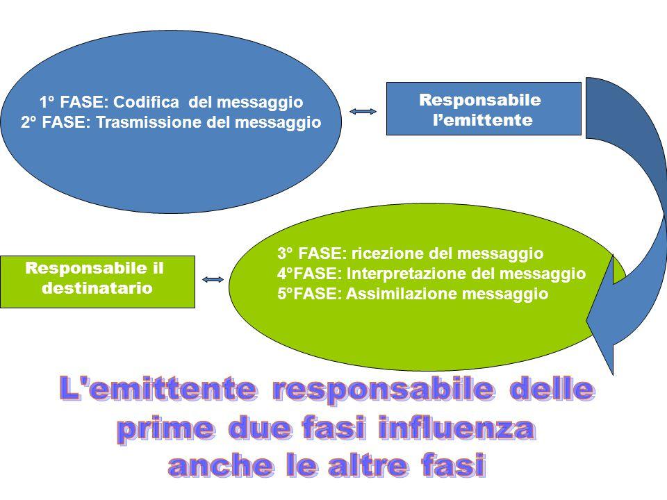 1° FASE: Codifica del messaggio 2° FASE: Trasmissione del messaggio Responsabile l'emittente Responsabile il destinatario 3° FASE: ricezione del messaggio 4°FASE: Interpretazione del messaggio 5°FASE: Assimilazione messaggio