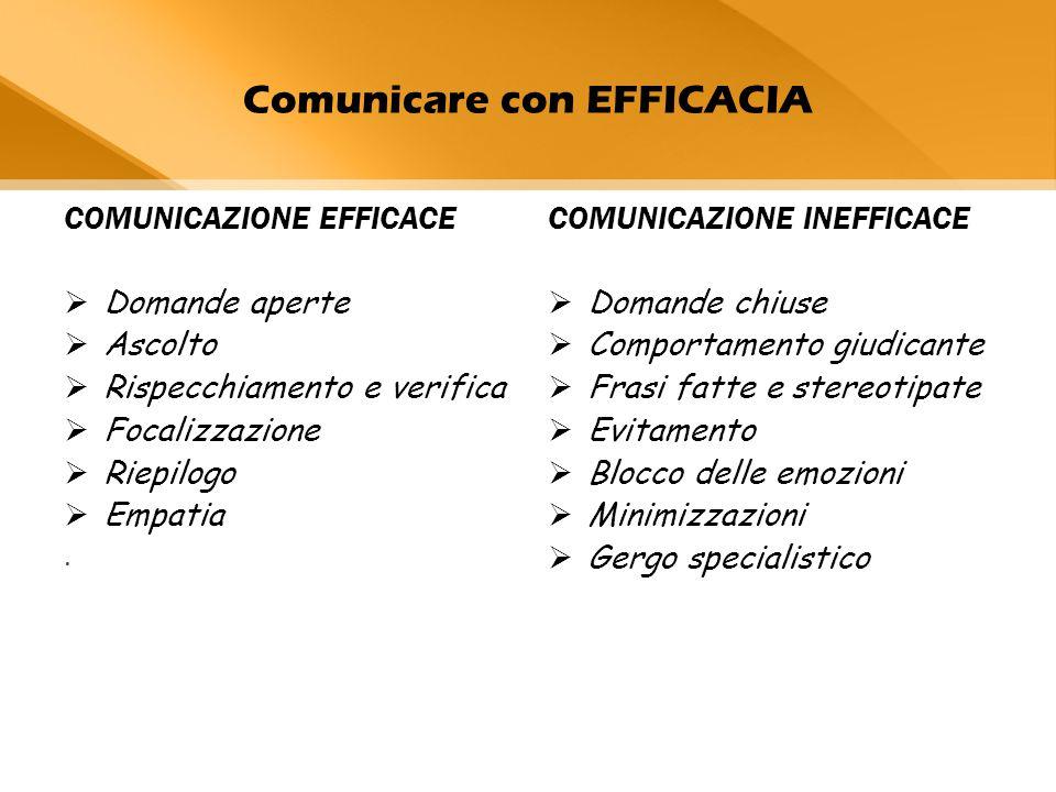 Comunicare con EFFICACIA COMUNICAZIONE EFFICACE  Domande aperte  Ascolto  Rispecchiamento e verifica  Focalizzazione  Riepilogo  Empatia.