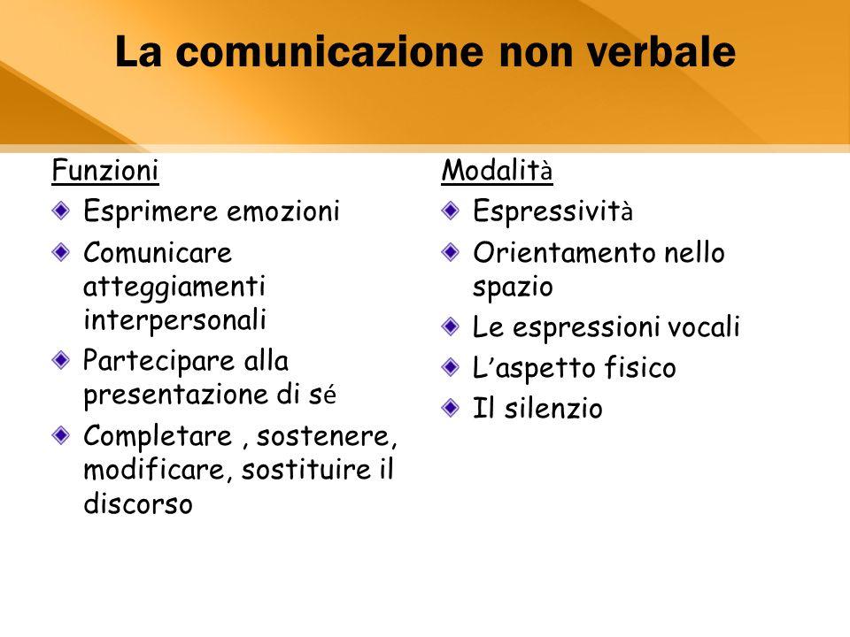 La comunicazione non verbale Funzioni Esprimere emozioni Comunicare atteggiamenti interpersonali Partecipare alla presentazione di s é Completare, sostenere, modificare, sostituire il discorso Modalit à Espressivit à Orientamento nello spazio Le espressioni vocali L ' aspetto fisico Il silenzio