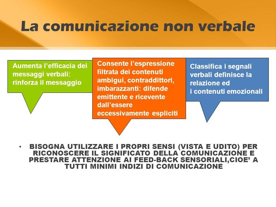 La comunicazione non verbale BISOGNA UTILIZZARE I PROPRI SENSI (VISTA E UDITO) PER RICONOSCERE IL SIGNIFICATO DELLA COMUNICAZIONE E PRESTARE ATTENZIONE AI FEED-BACK SENSORIALI,CIOE' A TUTTI MINIMI INDIZI DI COMUNICAZIONE Aumenta l'efficacia dei messaggi verbali: rinforza il messaggio Consente l'espressione filtrata dei contenuti ambigui, contraddittori, imbarazzanti: difende emittente e ricevente dall'essere eccessivamente espliciti Classifica i segnali verbali definisce la relazione ed i contenuti emozionali