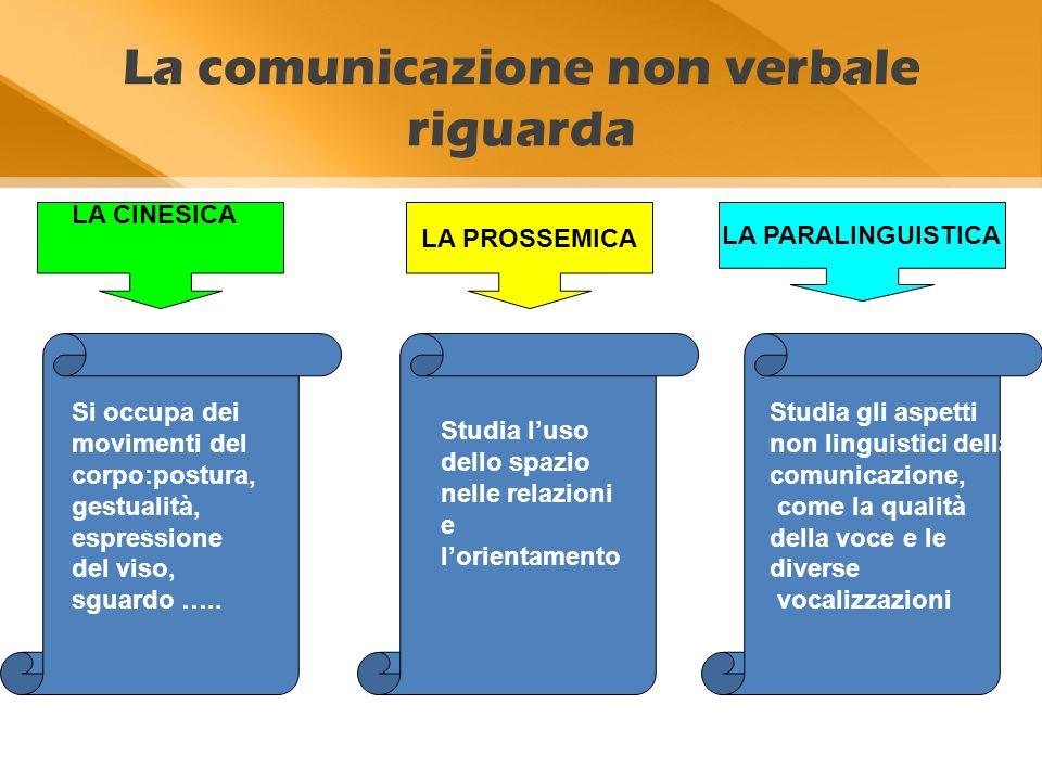 La comunicazione non verbale riguarda LA PROSSEMICA LA PARALINGUISTICA LA CINESICA Si occupa dei movimenti del corpo:postura, gestualità, espressione