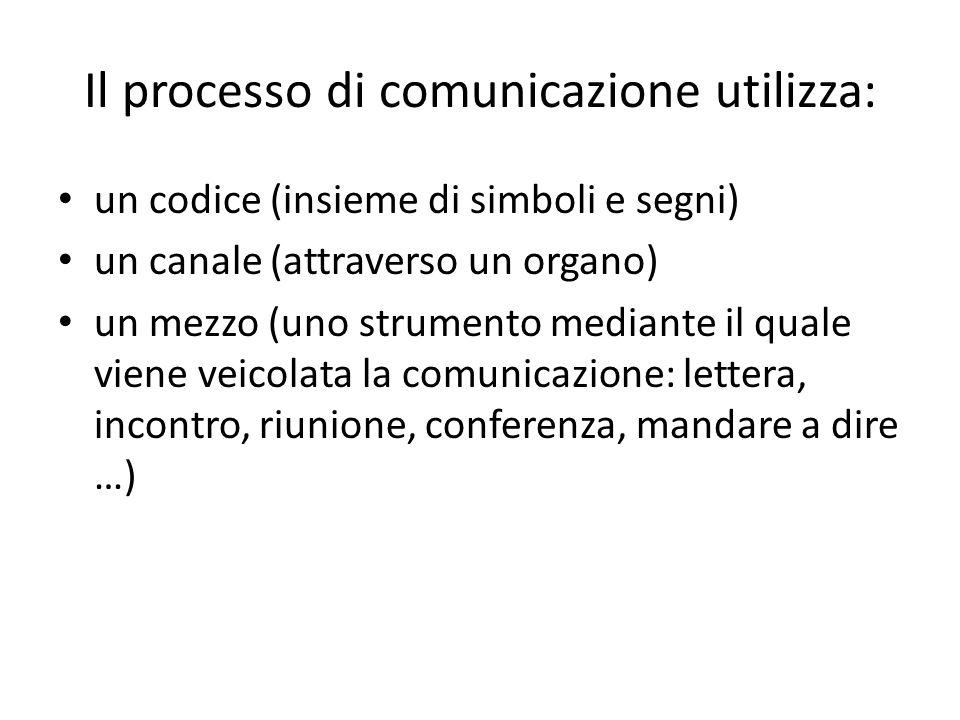 Il processo di comunicazione utilizza: un codice (insieme di simboli e segni) un canale (attraverso un organo) un mezzo (uno strumento mediante il quale viene veicolata la comunicazione: lettera, incontro, riunione, conferenza, mandare a dire …)