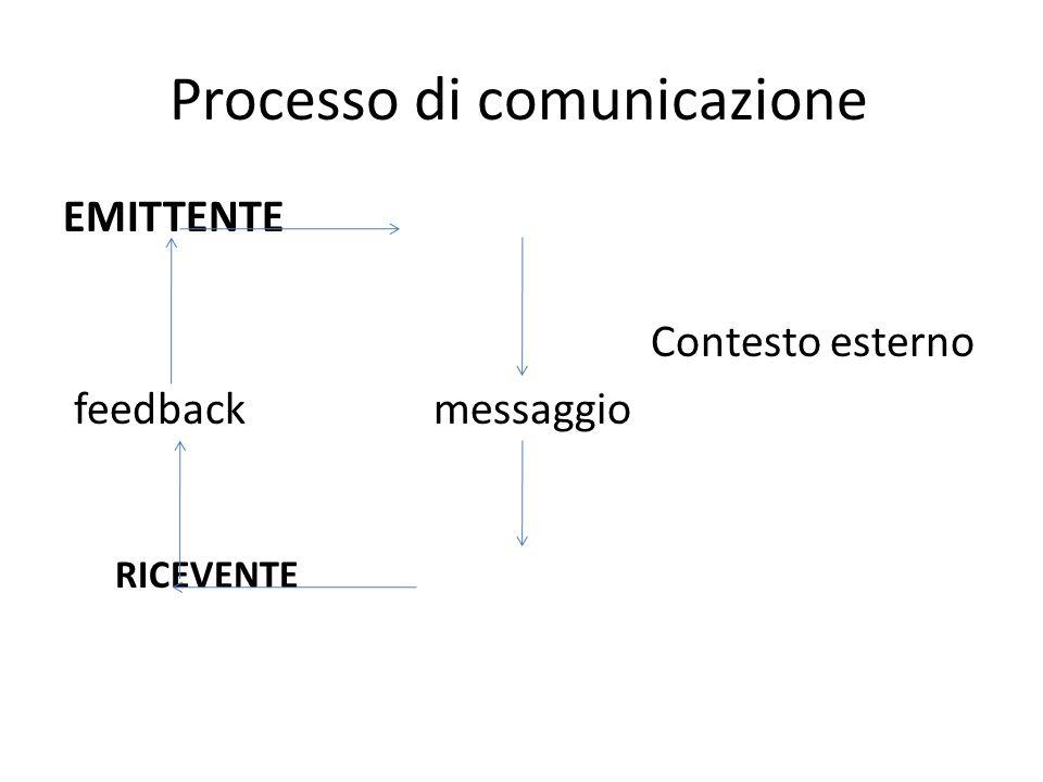 Processo di comunicazione EMITTENTE Contesto esterno feedback messaggio RICEVENTE