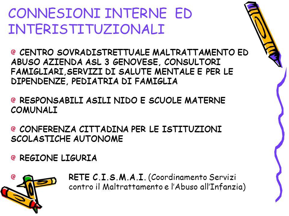 GRUPPI TERRITORIALI INTERISTITUZIONALI COMPONENTI ATTUALI REFERENTE DEL DISTRETTO SOCIALE REFERENTE PER OGNI DIVISIONE TERRITORIALE 0/6 REFERENTE PER OGNI DIREZIONE DIDATTICA STATALE 3/14 REFERENTA PER OGNI AGENZIA EDUCATIVA TERRITORIALE REFERENTE PER OGNI SPAZIO FAMIGLIA IL GRUPPO E' APERTO ALLA PARTECIPAZIONE DI ALTRI SOGGETTI TERRITORIALI