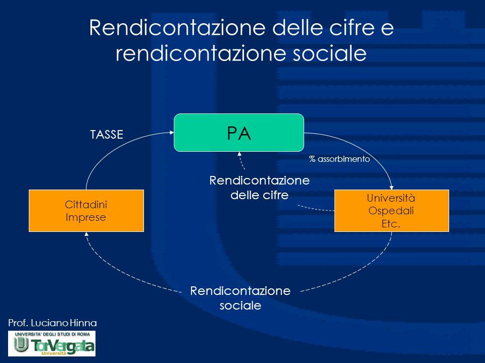 Prof.Luciano Hinna % assorbimento TASSE Cittadini Imprese Università Ospedali Etc.