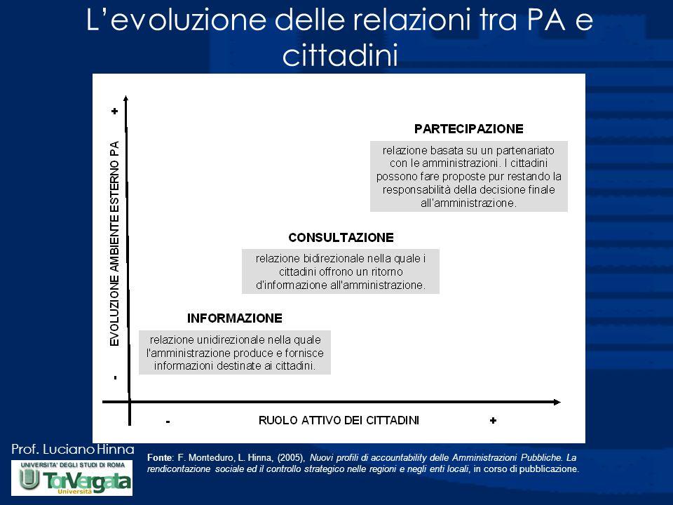 Prof.Luciano Hinna Fonte: F. Monteduro, L.