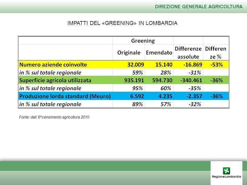 IMPATTI DEL «GREENING» IN LOMBARDIA Fonte: dati 6°censimento agricoltura 2010