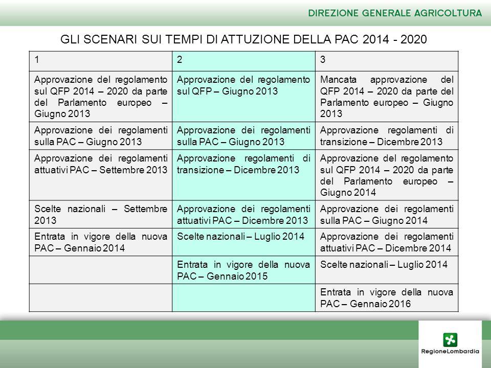 GLI SCENARI SUI TEMPI DI ATTUZIONE DELLA PAC 2014 - 2020 123 Approvazione del regolamento sul QFP 2014 – 2020 da parte del Parlamento europeo – Giugno 2013 Approvazione del regolamento sul QFP – Giugno 2013 Mancata approvazione del QFP 2014 – 2020 da parte del Parlamento europeo – Giugno 2013 Approvazione dei regolamenti sulla PAC – Giugno 2013 Approvazione regolamenti di transizione – Dicembre 2013 Approvazione dei regolamenti attuativi PAC – Settembre 2013 Approvazione regolamenti di transizione – Dicembre 2013 Approvazione del regolamento sul QFP 2014 – 2020 da parte del Parlamento europeo – Giugno 2014 Scelte nazionali – Settembre 2013 Approvazione dei regolamenti attuativi PAC – Dicembre 2013 Approvazione dei regolamenti sulla PAC – Giugno 2014 Entrata in vigore della nuova PAC – Gennaio 2014 Scelte nazionali – Luglio 2014Approvazione dei regolamenti attuativi PAC – Dicembre 2014 Entrata in vigore della nuova PAC – Gennaio 2015 Scelte nazionali – Luglio 2014 Entrata in vigore della nuova PAC – Gennaio 2016