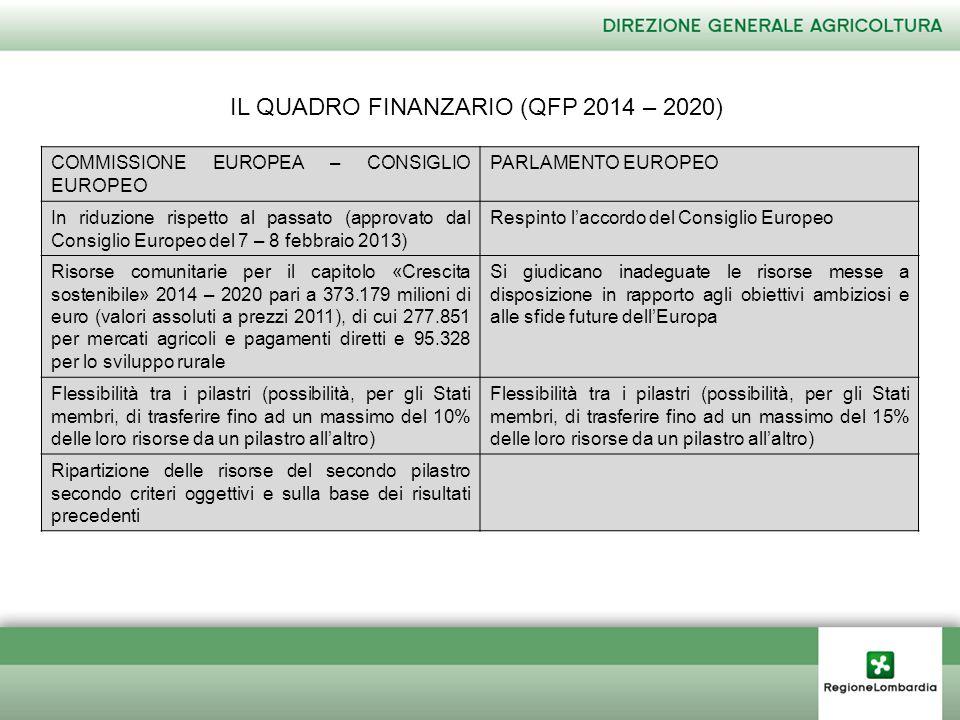 IL QUADRO FINANZARIO (QFP 2014 – 2020) COMMISSIONE EUROPEA – CONSIGLIO EUROPEO PARLAMENTO EUROPEO In riduzione rispetto al passato (approvato dal Consiglio Europeo del 7 – 8 febbraio 2013) Respinto l'accordo del Consiglio Europeo Risorse comunitarie per il capitolo «Crescita sostenibile» 2014 – 2020 pari a 373.179 milioni di euro (valori assoluti a prezzi 2011), di cui 277.851 per mercati agricoli e pagamenti diretti e 95.328 per lo sviluppo rurale Si giudicano inadeguate le risorse messe a disposizione in rapporto agli obiettivi ambiziosi e alle sfide future dell'Europa Flessibilità tra i pilastri (possibilità, per gli Stati membri, di trasferire fino ad un massimo del 10% delle loro risorse da un pilastro all'altro) Flessibilità tra i pilastri (possibilità, per gli Stati membri, di trasferire fino ad un massimo del 15% delle loro risorse da un pilastro all'altro) Ripartizione delle risorse del secondo pilastro secondo criteri oggettivi e sulla base dei risultati precedenti