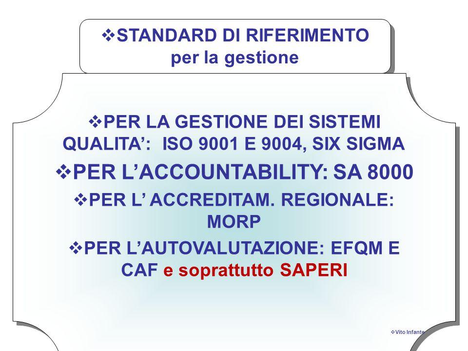 La strategia attuale EVENTUALE Sistema Qualità ISO AuTOVALUTAZIONE iniziale EVENTUALE Accreditamento DS Vito INFANTE TUTORING EVENTUALE EFQM o CAF  SAPERI