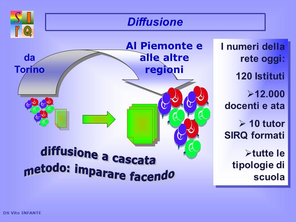 Sviluppo della rete SirQ 100 90 80 70 n° 60 Scuole 50 40 30 20 10 0 anni 2001 2003 2007 2010 DS Vito INFANTE