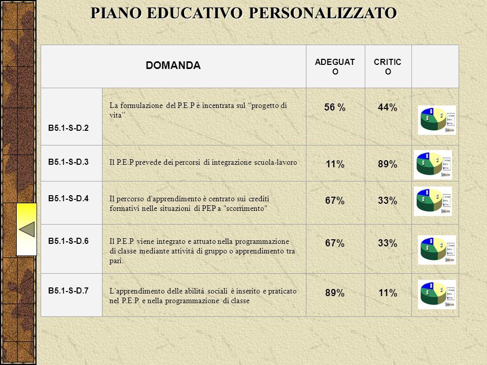 PIANO EDUCATIVO PERSONALIZZATO DOMANDA ADEGUAT O CRITIC O B5.1-S-D.2 La formulazione del P.E.P è incentrata sul progetto di vita 56 % 44% B5.1-S-D.3 Il P.E.P prevede dei percorsi di integrazione scuola-lavoro 11% 89% B5.1-S-D.4 Il percorso d apprendimento è centrato sui crediti formativi nelle situazioni di PEP a scorrimento 67% 33% B5.1-S-D.6 Il P.E.P.