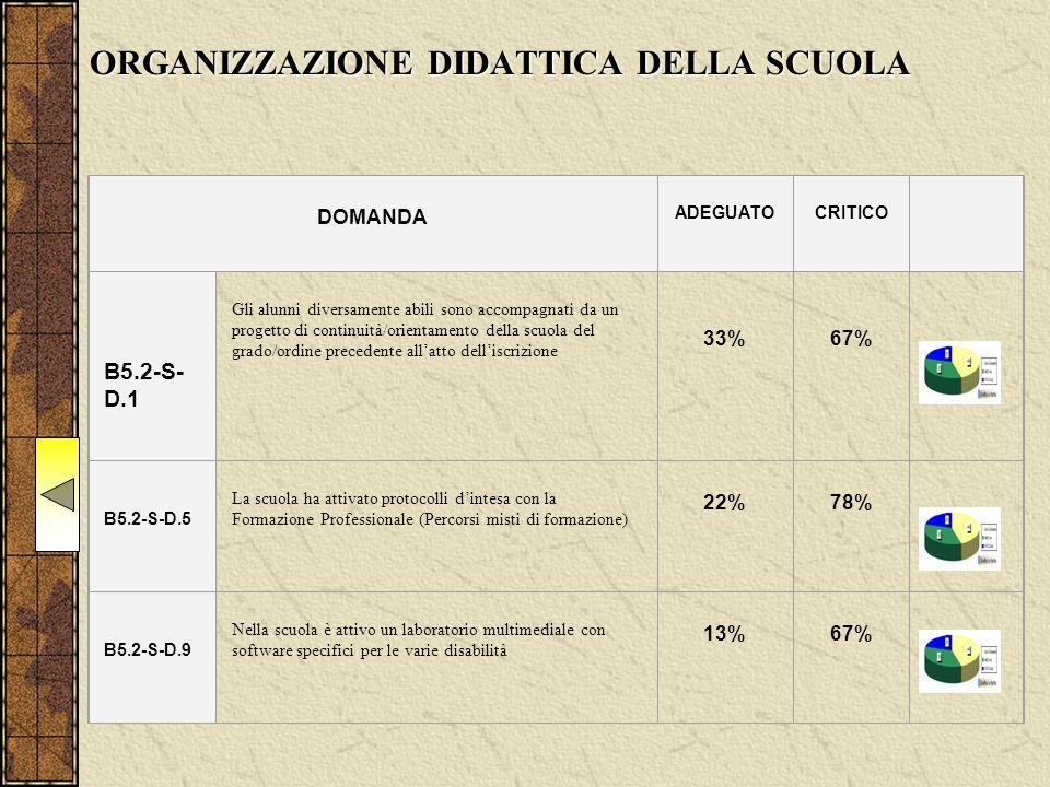 ORGANIZZAZIONE DIDATTICA DELLA SCUOLA DOMANDA ADEGUATO CRITICO B5.2-S- D.1 Gli alunni diversamente abili sono accompagnati da un progetto di continuità/orientamento della scuola del grado/ordine precedente all'atto dell'iscrizione 33% 67% B5.2-S-D.5 La scuola ha attivato protocolli d'intesa con la Formazione Professionale (Percorsi misti di formazione) 22% 78% B5.2-S-D.9 Nella scuola è attivo un laboratorio multimediale con software specifici per le varie disabilità 13% 67%
