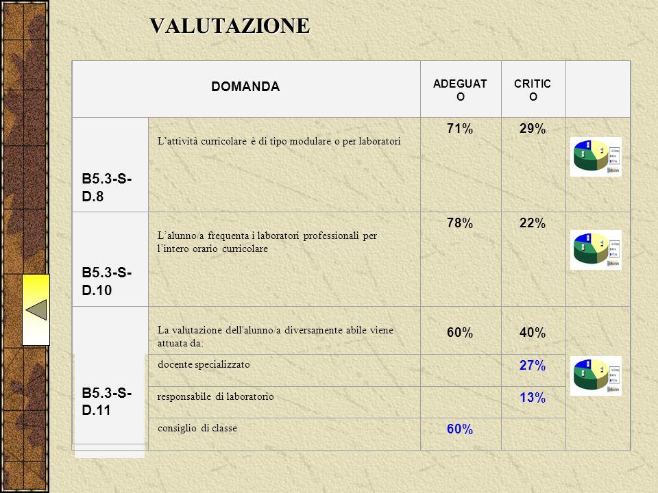 VALUTAZIONE DOMANDA ADEGUAT O CRITIC O B5.3-S- D.8 L'attività curricolare è di tipo modulare o per laboratori 71%29% B5.3-S- D.10 L'alunno/a frequenta