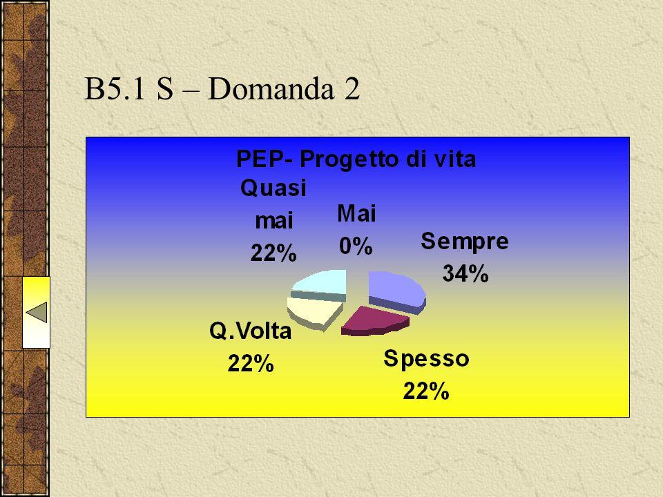 B5.1 S – Domanda 2