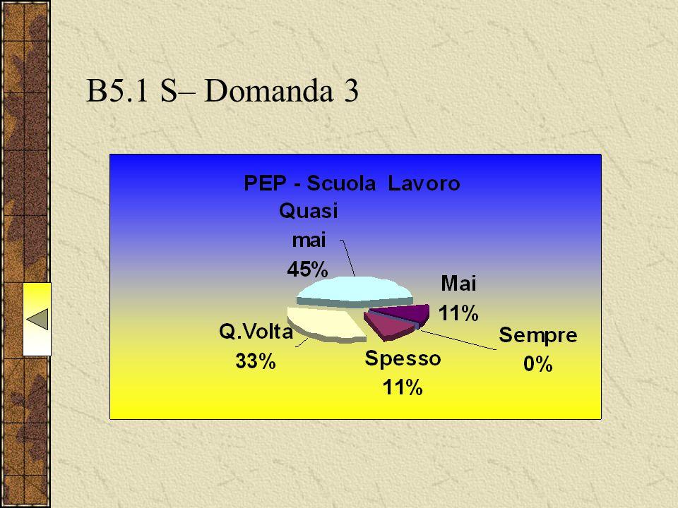 B5.1 S– Domanda 3