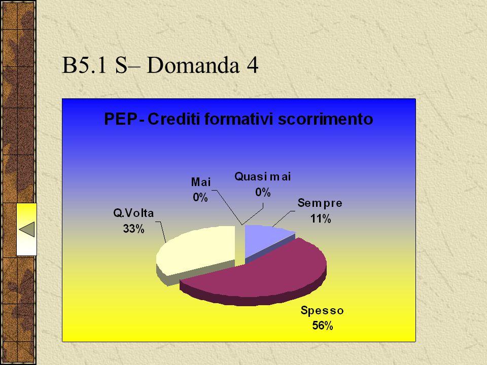 B5.1 S– Domanda 4
