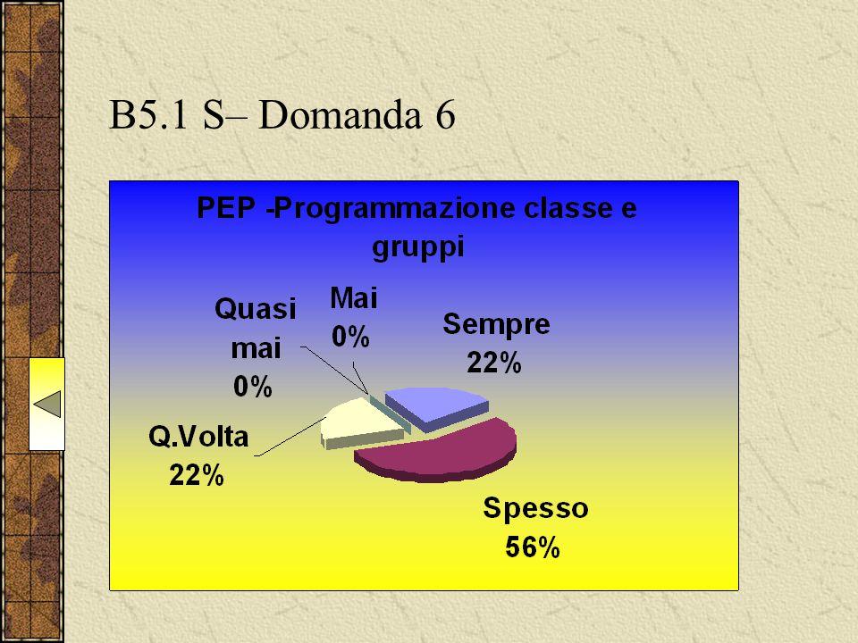 B5.1 S– Domanda 6