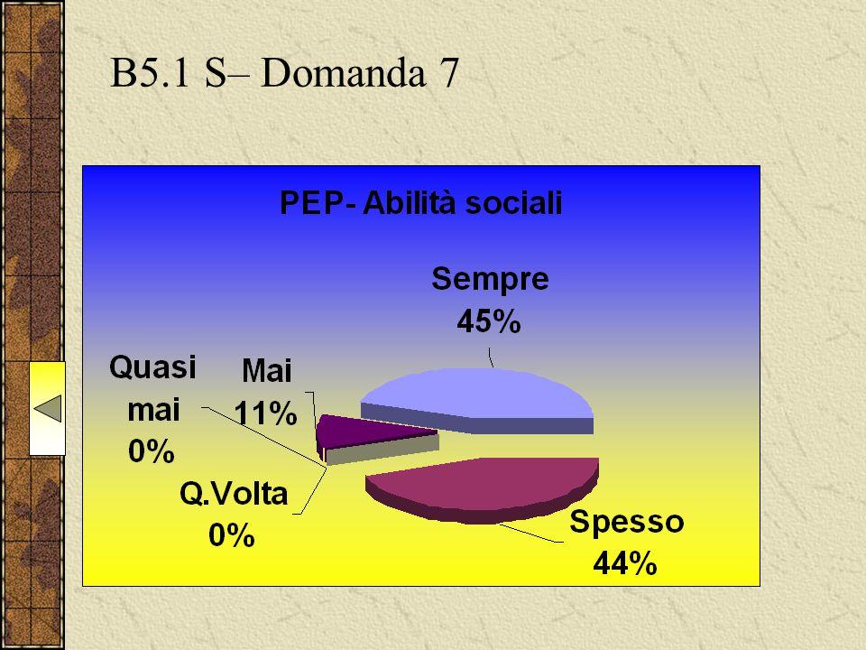 B5.1 S– Domanda 7