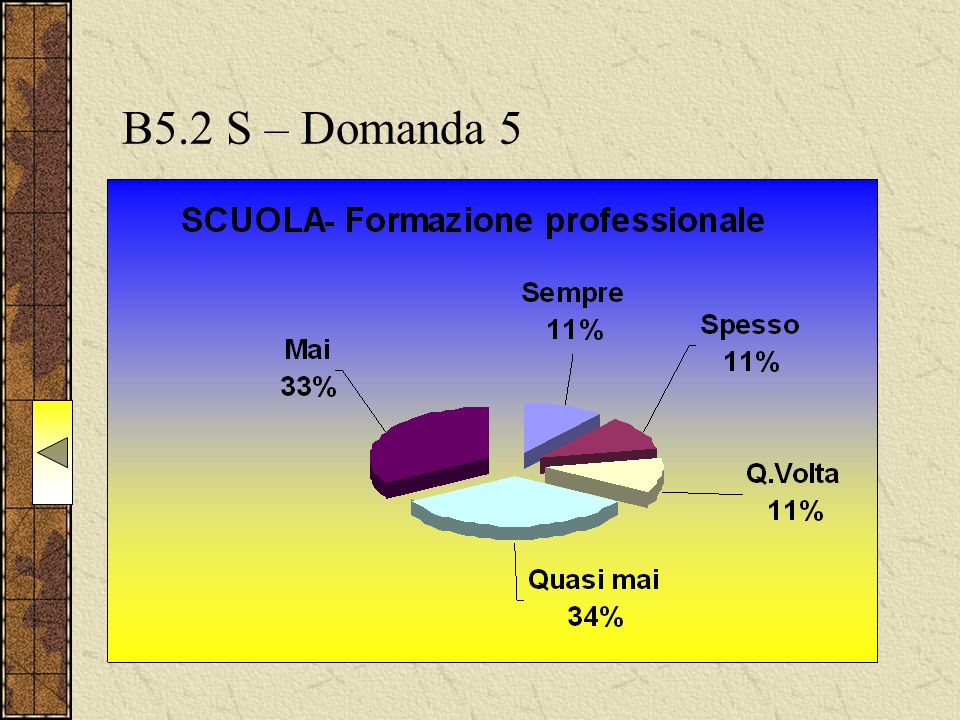 B5.2 S – Domanda 5