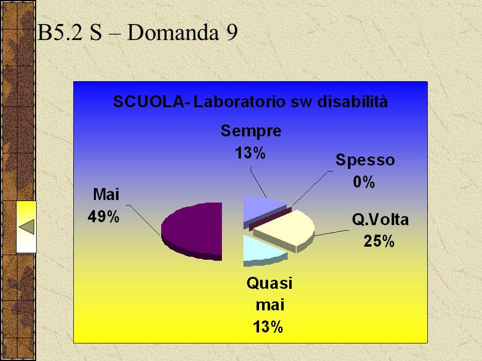 B5.2 S – Domanda 9