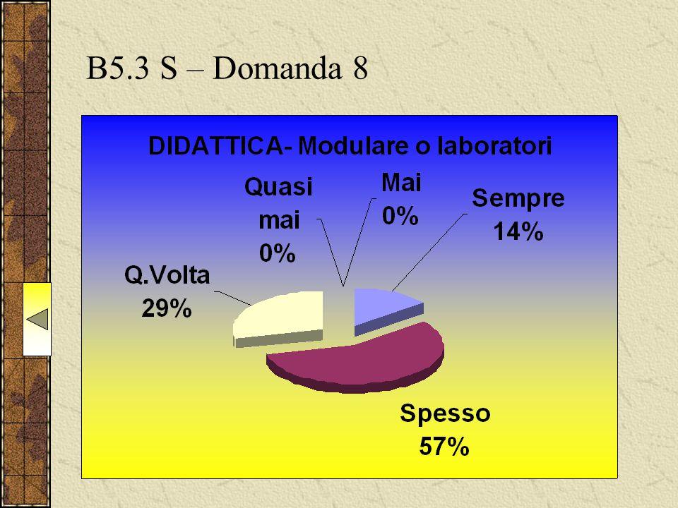 B5.3 S – Domanda 8