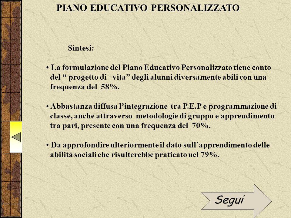 Sintesi: La formulazione del Piano Educativo Personalizzato tiene conto del progetto di vita degli alunni diversamente abili con una frequenza del 58%.