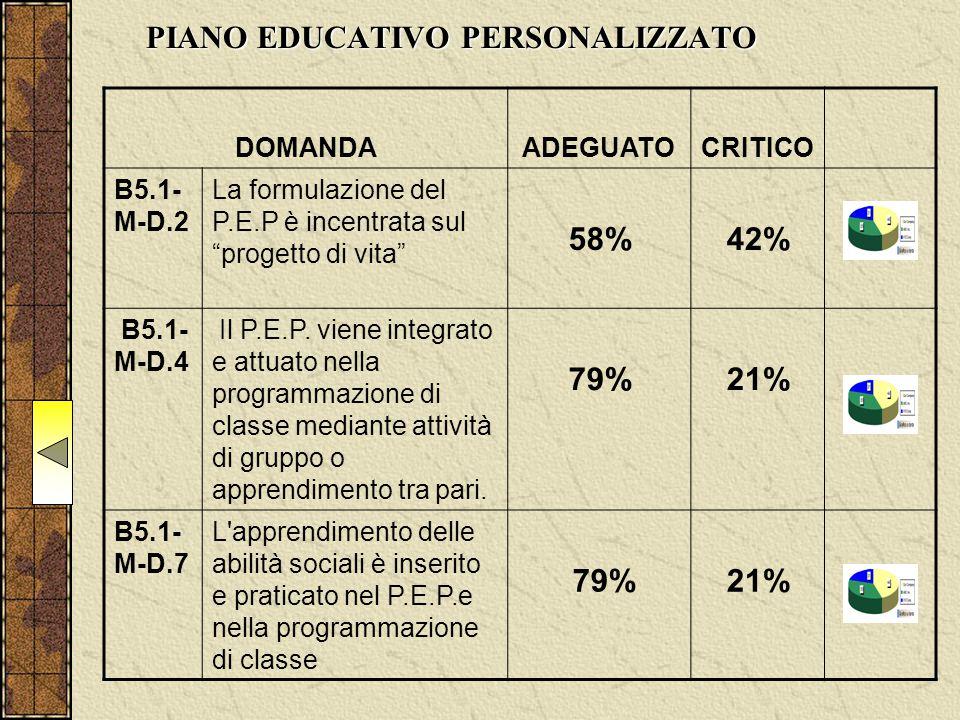 PIANO EDUCATIVO PERSONALIZZATO DOMANDAADEGUATOCRITICO B5.1- M-D.2 La formulazione del P.E.P è incentrata sul progetto di vita 58% 42% B5.1- M-D.4 Il P.E.P.