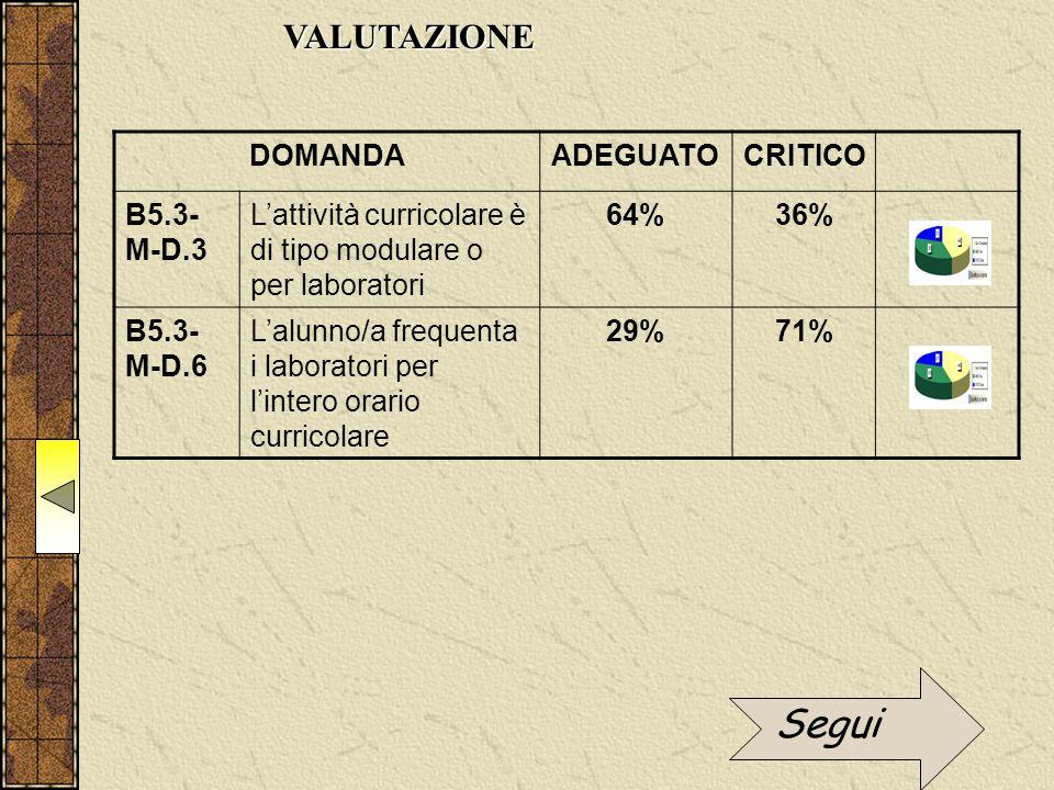 VALUTAZIONE DOMANDAADEGUATOCRITICO B5.3- M-D.3 L'attività curricolare è di tipo modulare o per laboratori 64%36% B5.3- M-D.6 L'alunno/a frequenta i la