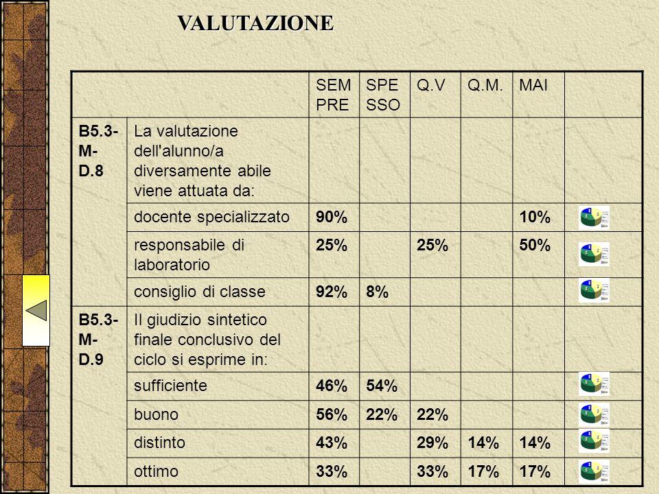 VALUTAZIONE SEM PRE SPE SSO Q.VQ.M.MAI B5.3- M- D.8 La valutazione dell alunno/a diversamente abile viene attuata da: docente specializzato90%10% responsabile di laboratorio 25% 50% consiglio di classe92%8% B5.3- M- D.9 Il giudizio sintetico finale conclusivo del ciclo si esprime in: sufficiente46%54% buono56%22% distinto43%29%14% ottimo33% 17%