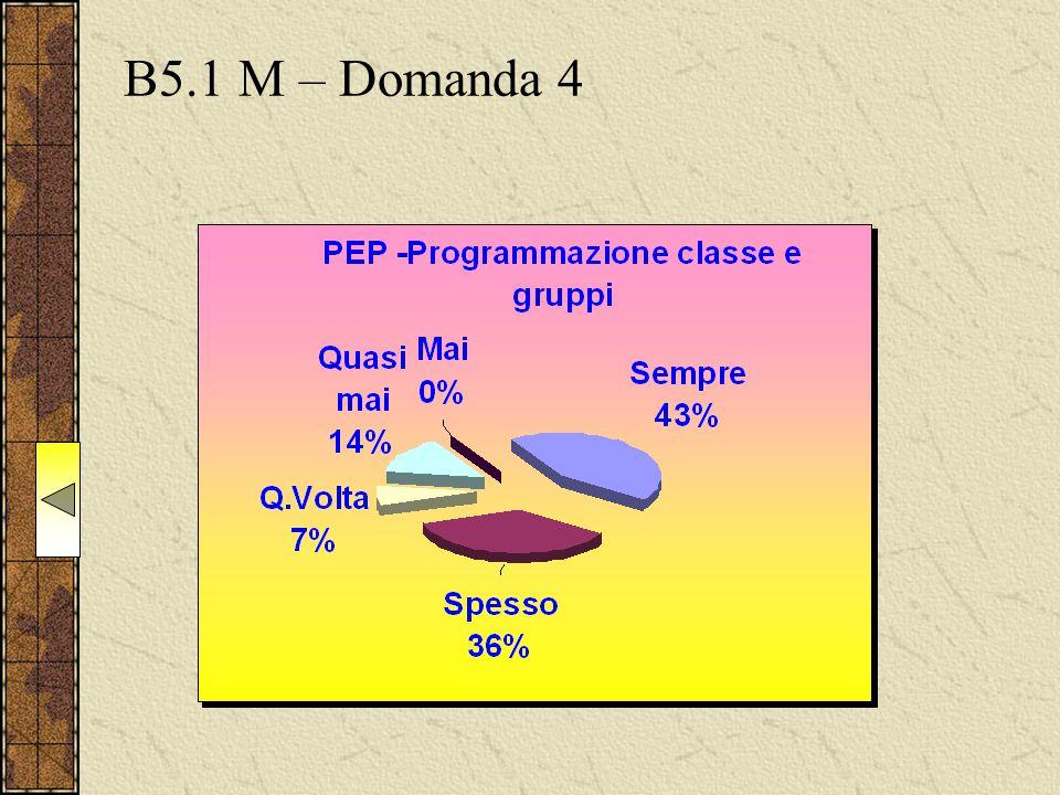 B5.1 M – Domanda 4