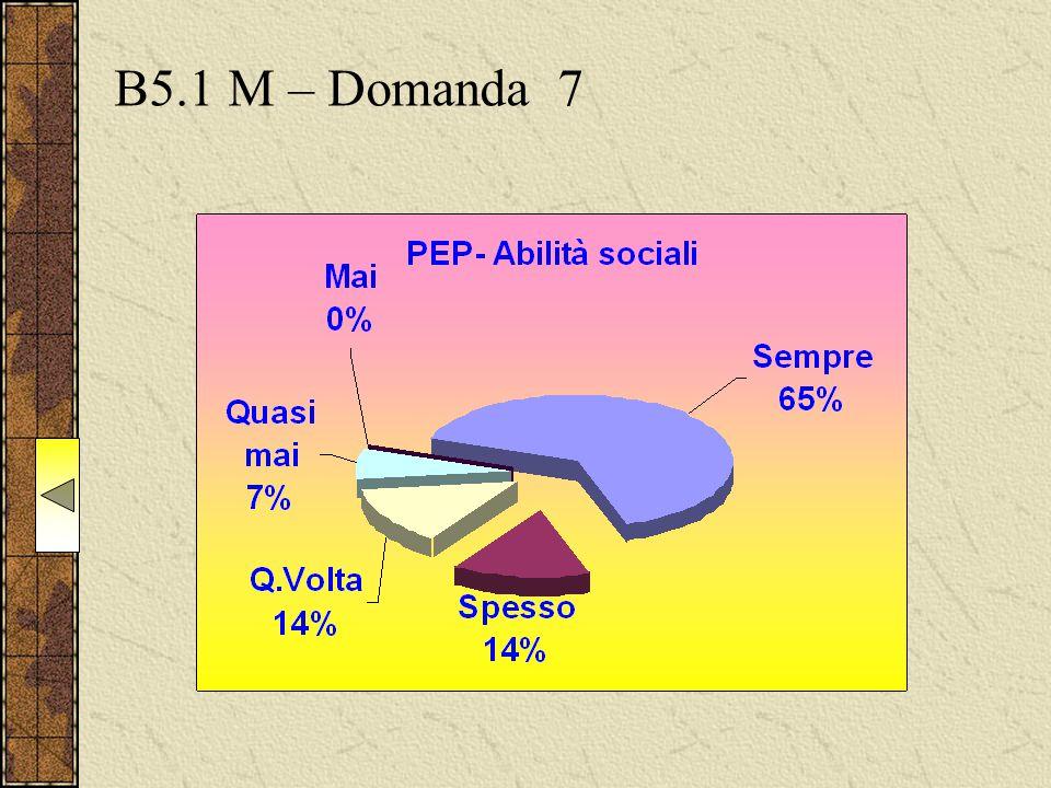 B5.1 M – Domanda 7