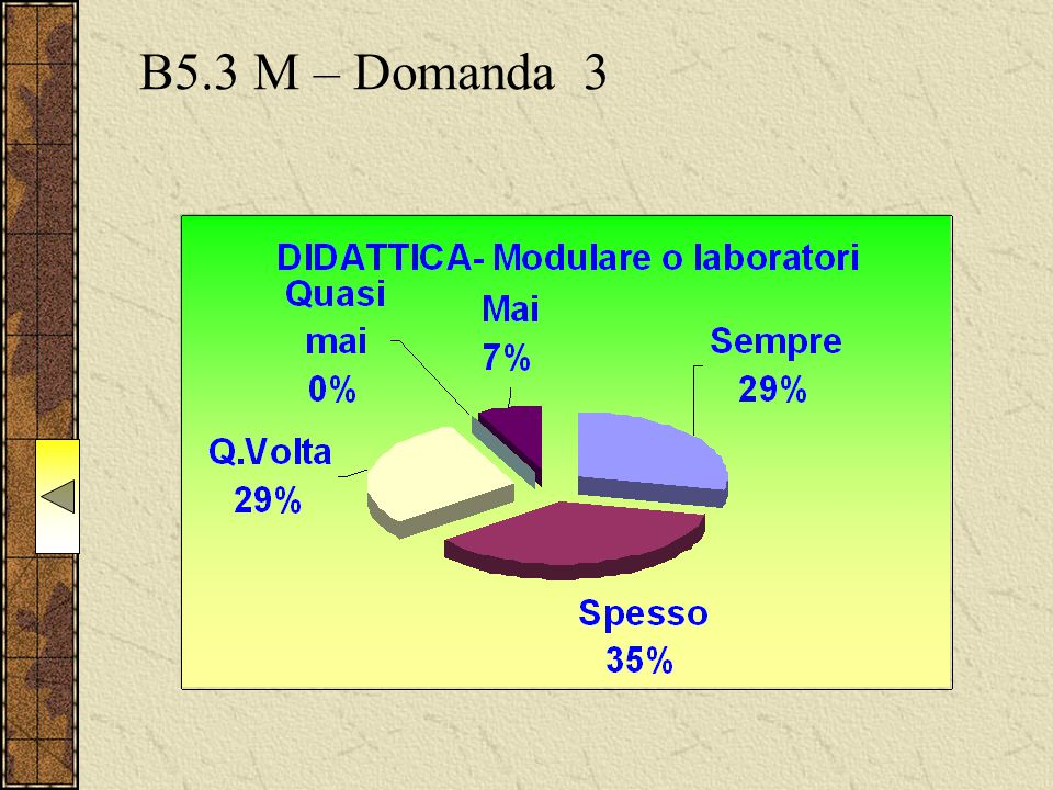 B5.3 M – Domanda 3