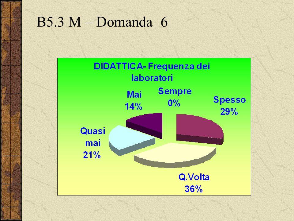 B5.3 M – Domanda 6