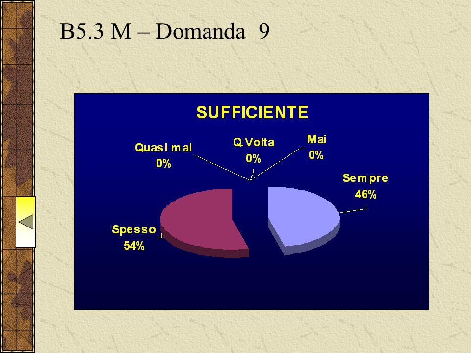 B5.3 M – Domanda 9