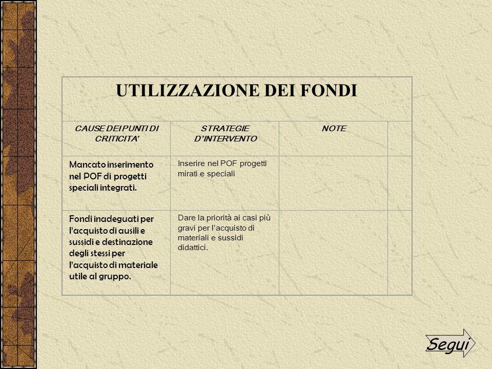 UTILIZZAZIONE DEI FONDI CAUSE DEI PUNTI DI CRITICITA' STRATEGIE D'INTERVENTO NOTE Mancato inserimento nel POF di progetti speciali integrati.