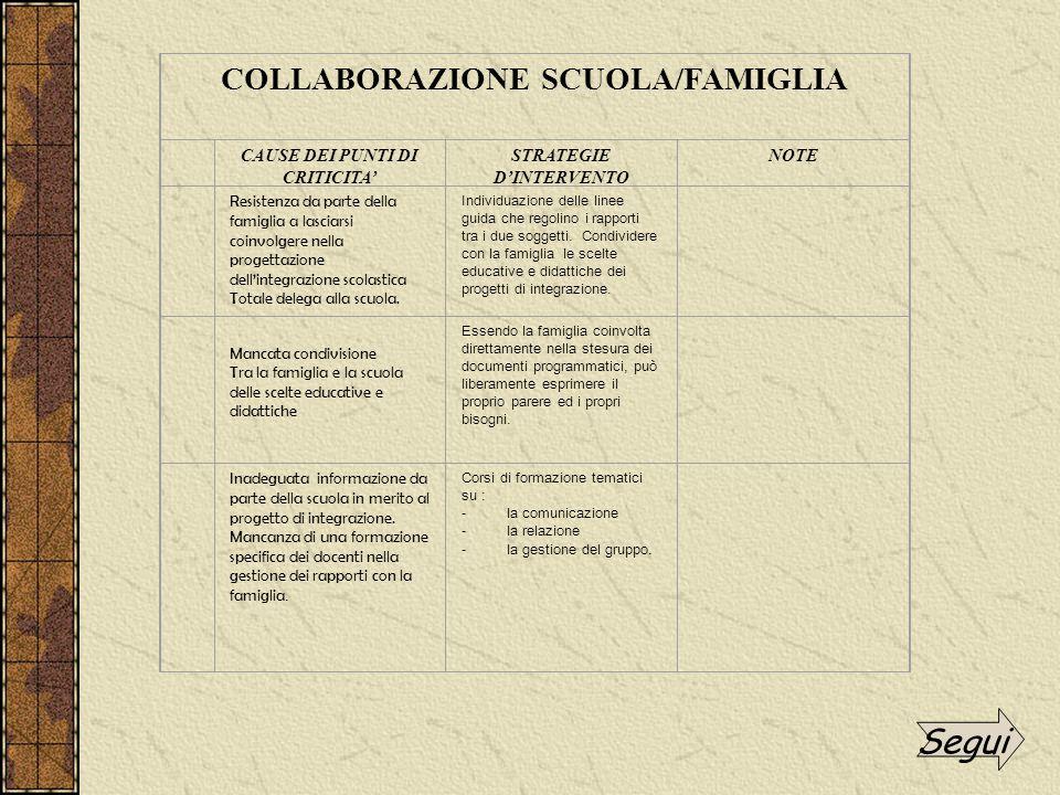 Resistenza da parte della famiglia a lasciarsi coinvolgere nella progettazione dell'integrazione scolastica Totale delega alla scuola. Individuazione