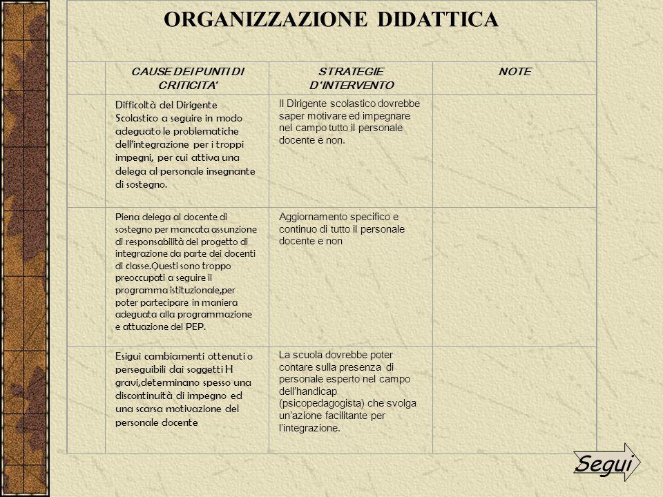 Difficoltà del Dirigente Scolastico a seguire in modo adeguato le problematiche dell'integrazione per i troppi impegni, per cui attiva una delega al p
