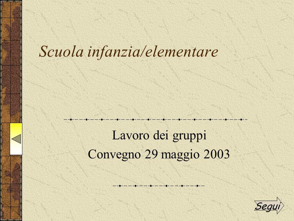 Scuola infanzia/elementare Lavoro dei gruppi Convegno 29 maggio 2003 Segui