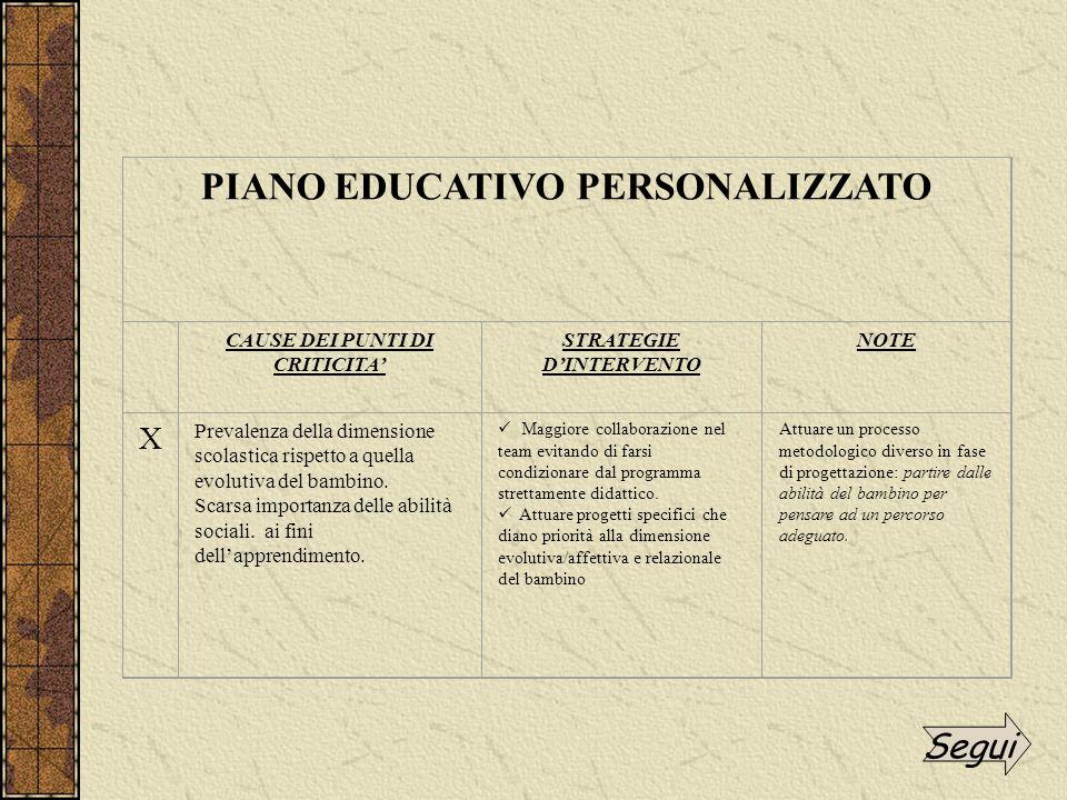 PIANO EDUCATIVO PERSONALIZZATO CAUSE DEI PUNTI DI CRITICITA' STRATEGIE D'INTERVENTO NOTE X Prevalenza della dimensione scolastica rispetto a quella evolutiva del bambino.