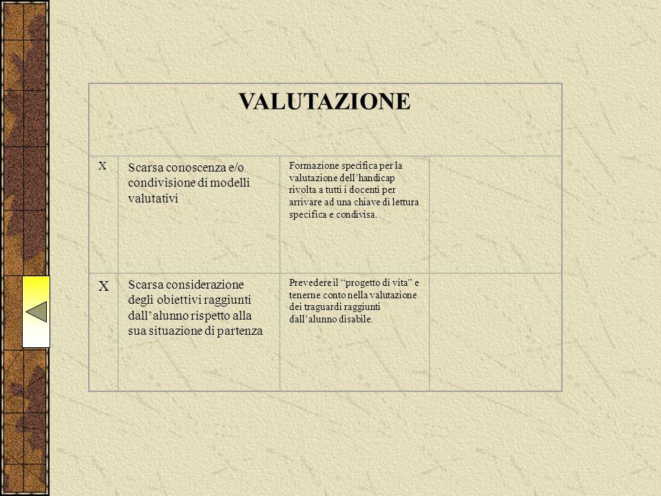 VALUTAZIONE X Scarsa conoscenza e/o condivisione di modelli valutativi Formazione specifica per la valutazione dell'handicap rivolta a tutti i docenti