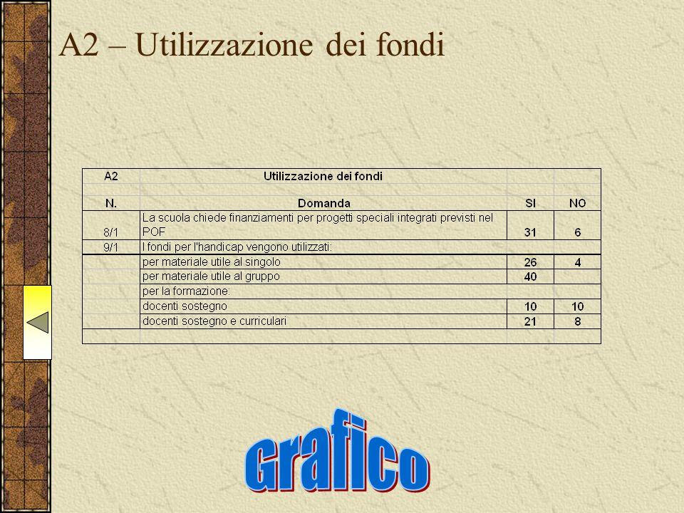 A2 – Utilizzazione dei fondi